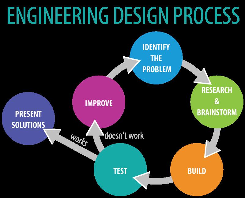 Engineering Design Process : Smartspace niu creating elearning communities